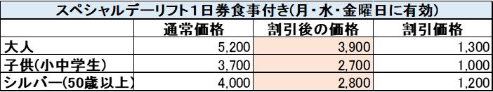 木曽福島スキー場のスペシャルデー1日リフト券の値段比較