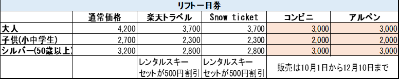 木曽福島スキー場のリフト一日券の割引される買い方