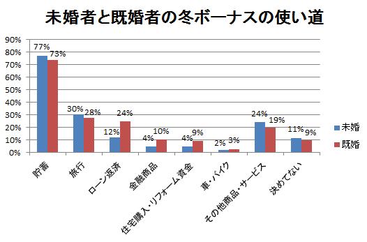 未婚者と既婚者の冬のボーナスの使い道アンケート結果グラフ