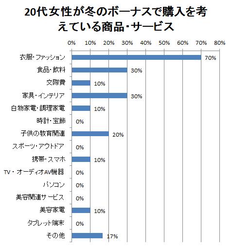 20代女性が冬のボーナスで購入を考えている商品・サービスのアンケート結果グラフ