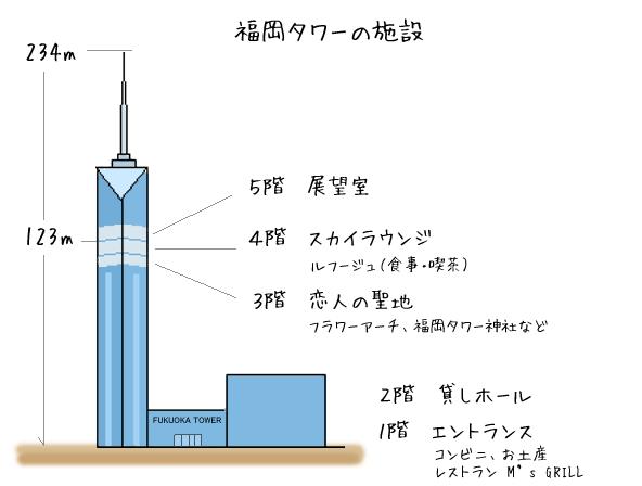 福岡タワーイルミネーション2016入場料金