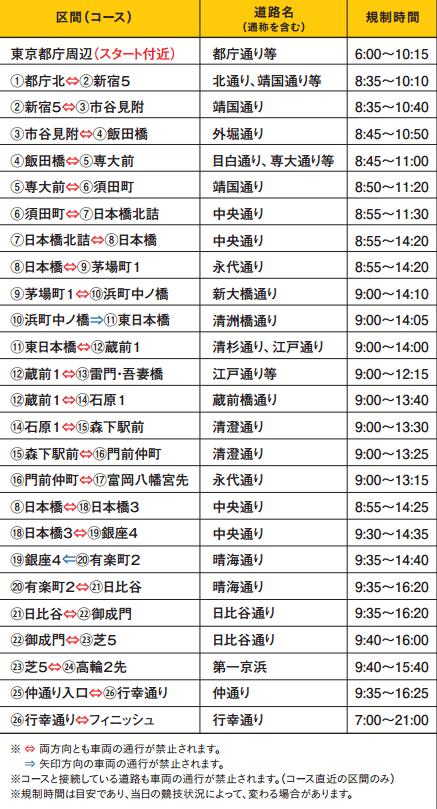 東京マラソンを2017交通規制規制時間