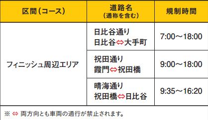 東京マラソンを2017交通規制規制時間4