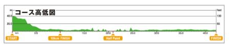 東京マラソンを2017日程コースマップ
