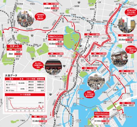 東京マラソンを2017日程コース地図3