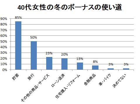40代女性の冬のボーナスの使い道のアンケート結果グラフ